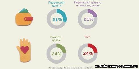 Россияне все больше готовы делать добро